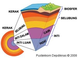 Litosfer Geografi, Ciri Ciri Litosfer, Makalah Litosfer, Batuan Penyusun Litosfer, Fungsi Litosfer, Manfaat Litosfer, Lapisan Litosfer, Struktur Lapisan Litosfer,