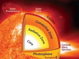 Pengertian Matahari Penjelasan Struktur, Ciri Ciri Dan Bagian Bagian Matahari