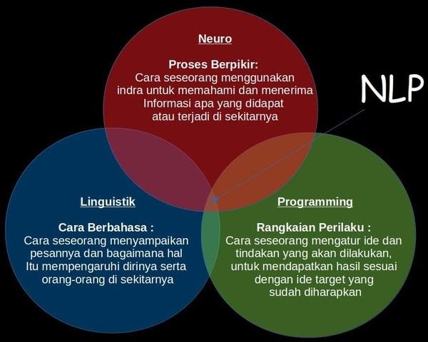 Pengertian Definisi NLP Adalah