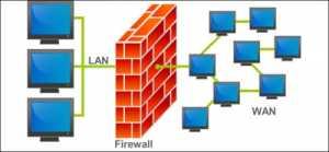 Fungsi dan Kegunaan Firewall