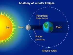 Pengertian Gerhana Matahari Penjelasan Lengkap