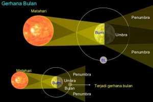 Proses Terjadinya Gerhana Bulan