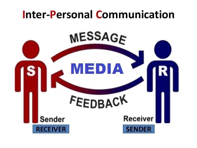 Unsur Komponen Komunikasi - Penjelasan Lengkap