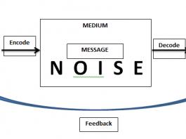 Unsur Proses Komunikasi Adalah