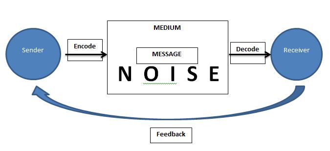 Proses Komunikasi Dan Penjelasan Unsur Komunikasi Lengkap ...