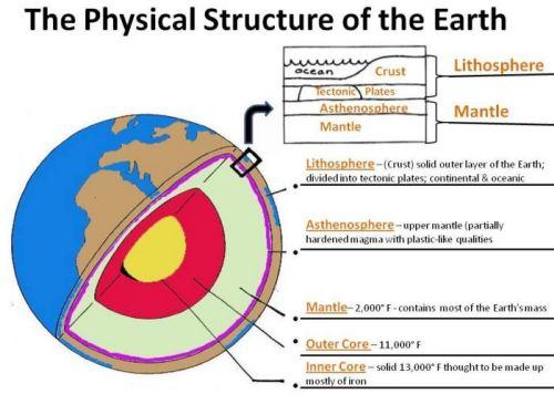 Pengertian Struktur Lapisan Bumi dan Penjelasannya