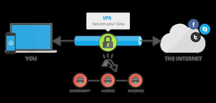 Pengertian VPN : Fungsi, Jenis Dan Cara Menggunakan di Android