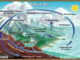 Gambar Siklus Air Hidrologi Langkap Dengan Penjelasan