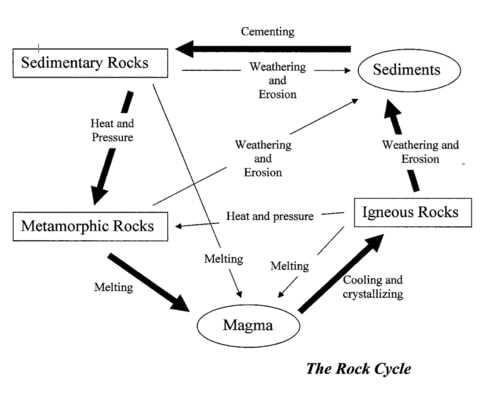 Proses Tahapan Siklus Batu