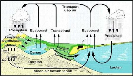 Siklus Air Tanah