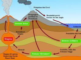 Siklus Batuan Gambar HD Penjelasan Lengkap