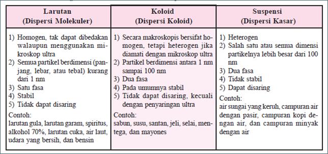 Perbedaan Campuran - Larutan, Koloid Suspensi (Homogen dan Heterogen)
