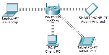 Wifi Wireless Modem Router Jaringan LAN Cisco