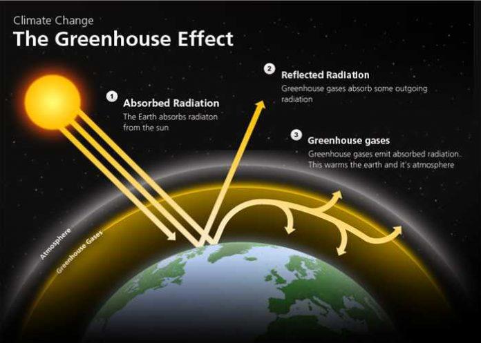 Efek Rumah Kaca - Gas di Atmosfer Bumi