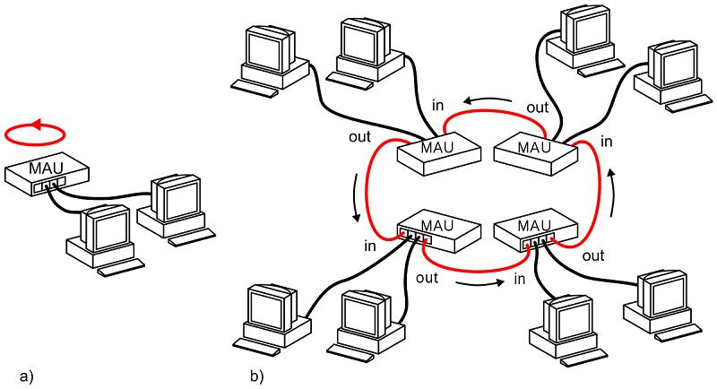 Fungsi Topologi Ring