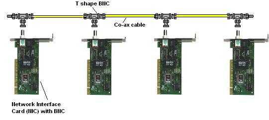 Simulasi Contoh Gambar Kabel Topologi Bus pada Jaringan Komputer
