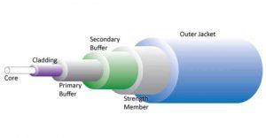 Bagian Bagian Kabel Fiber Optik