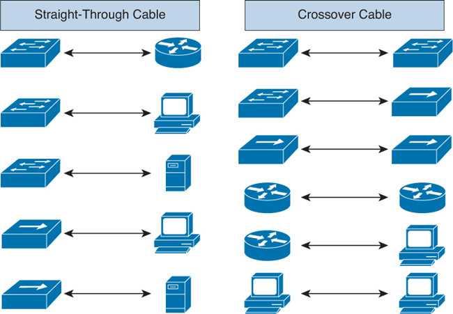 Gambar Contoh Penggunaan Kabel UTP Pada Perangkat Jaringan Komputer LAN