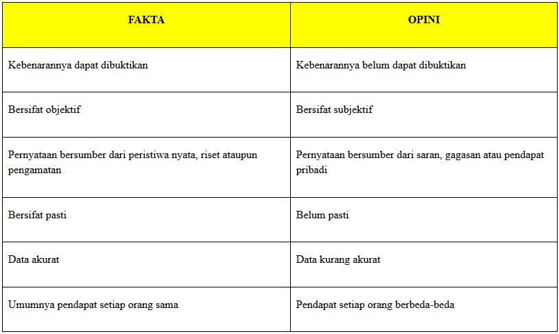 Contoh Kalimat Fakta Dan Opini Jagad Id