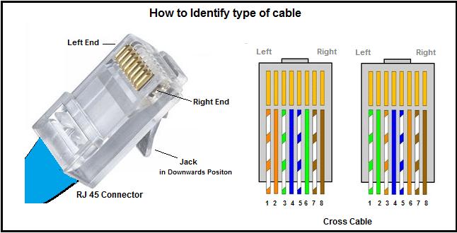 Kabel UTP CrossOver