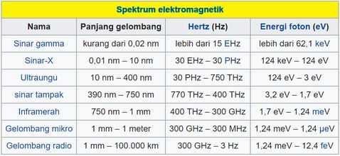 Sprektum Elektromagnetik
