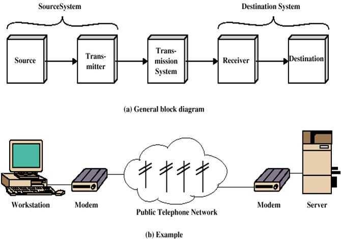 Contoh Gambar Blok Diagram Model Komunikasi Data Sederhana