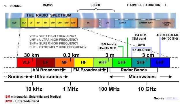 Pengertian Elektromagnetik Macam Jenis, Sifat dan Sumbernya