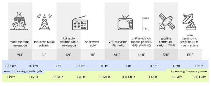 Pengertian Frekuensi Radio Sifat Macam Jenis dan Contoh