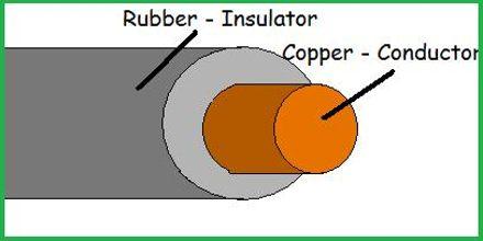 Pengertian Isolator Macam Jenis dan Contoh