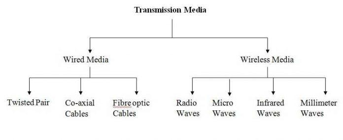 Pengertian Media Transmisi Macam Jenis dan Contoh