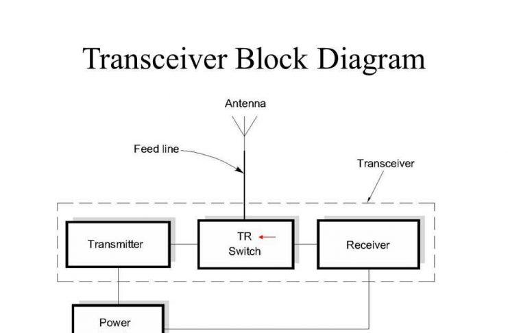 Pengertian Transceiver Macam Jenis dan Contoh