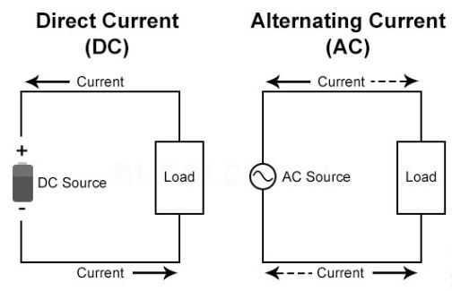 Perbedaan Listrik AC dan DC