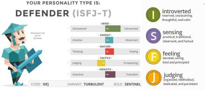 Kepribadian ISFJ Adalah Kekuatan, Kelemahan, Profesi, dan Tokoh Dunia