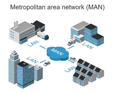 Definisi MAN Metropolitan Area Network Adalah Pengertian Arti Sejarah, Implementasi, Fungsi, Kelebihan, Kekurangan dan Contoh