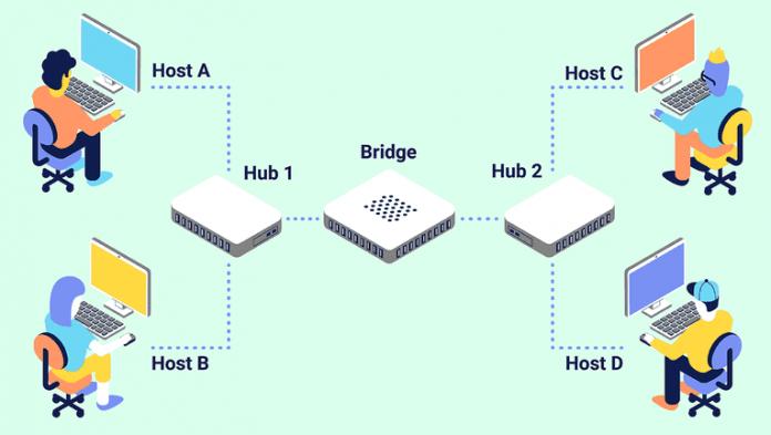 Definisi Pengertian LAN Local Area Network Adalah Arti Contoh Komponen, Prinsip Kerja, Kelebihan dan Kekurangan