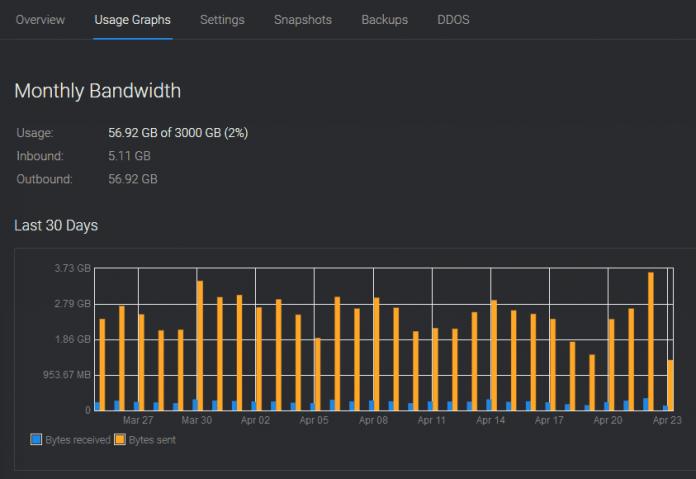 Pengertian Bandwidth Adalah Arti Definisi Komputer Server Fungsi, Macam Jenis dan Contoh
