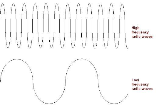 Pengertian Hertz [Hz] Adalah Arti Radio Sejarah, Rumus, Cara Mengukur dan Contoh