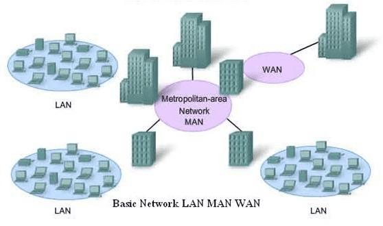 Wide Area Network Pengertian, Ciri, Macam Jenis, Fungsi dan Contoh Perangkat Hardware [Original Size]