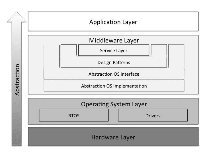 Gambar Contoh Proses Hardware Layer ke Lapisan Software