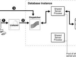 Pengertian Database Adalah Definisi Arti Komponen, Konsep, Jenis Tipe dan Contoh