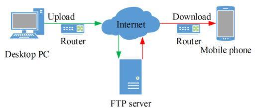 Pengertian FTP Adalah Arti Definisi Server Client Cara Kerja, Fungsi, Kelebihan dan Kekurangan
