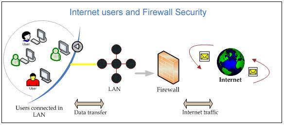 Pengertian Firewall Adalah Definisi Arti Manfaat Fungsi, Cara Kerja dan Contoh Macam Jenis