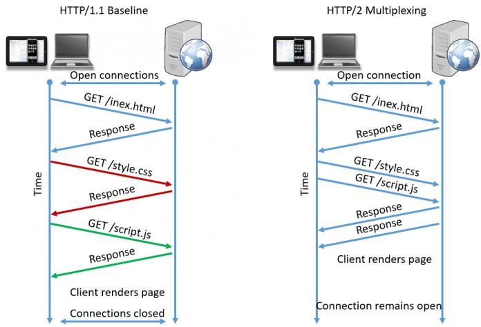 Pengertian HTTP Adalah Arti Definisi Koneksi Internet, Fungsi dan Cara Kerja contoh web
