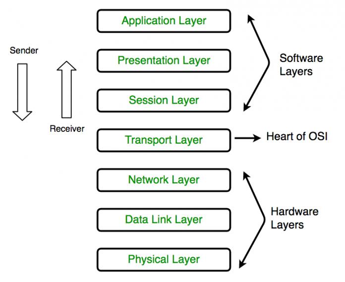 Pengertian Hardware Layer Adalah Arti Definisi Prinsip, Desain dan Komponen