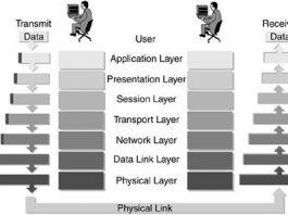Pengertian Model OSI Adalah Definisi Arti Macam Macam, Cara Kerja dan Contoh Manfaat