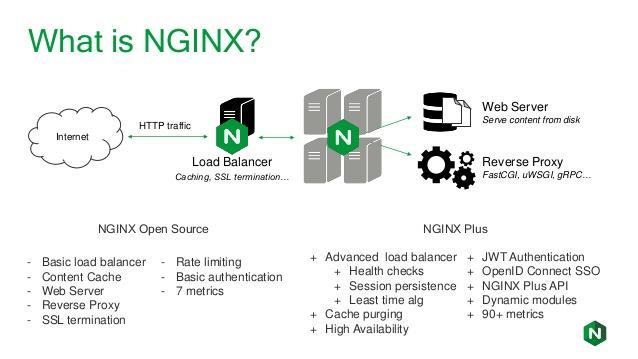 Pengertian Nginx Adalah Definisi Arti Web Server Setting Konfigurasi Cara Kerja, Kelebihan dan Kekurangan