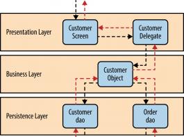 Pengertian Software Layer Lapisan, Fungsi dan Jenis