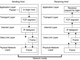 Pengertian TCP IP Adalah Arti Fungsi, Lapisan dan Cara Kerja