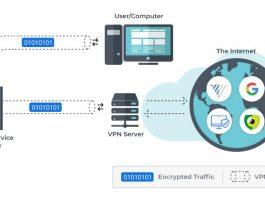 Virtual Private Network Adalah Definisi Arti Kegunaan Fungsi Pengertian VPN, Gratis Cara Kerja dan Contoh Manfaat