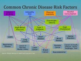 Pengertian Kronis Adalah Penyakit Kesehatan Contoh, Macam Jenis dan Perbedaan dengan Akut
